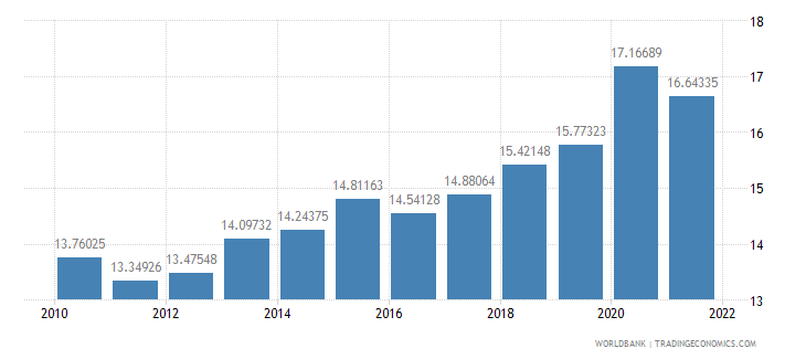 colombia general government final consumption expenditure percent of gdp wb data