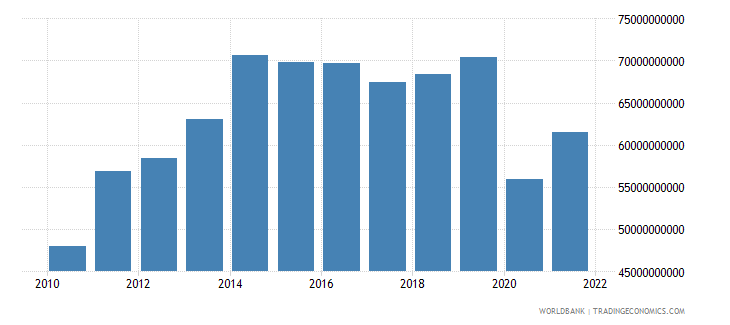 colombia gross capital formation constant 2000 us dollar wb data