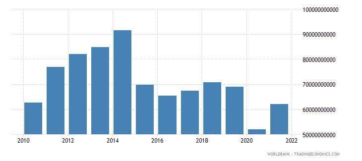 colombia gross capital formation us dollar wb data