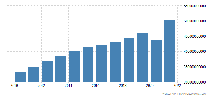 colombia household final consumption expenditure ppp constant 2005 international dollar wb data