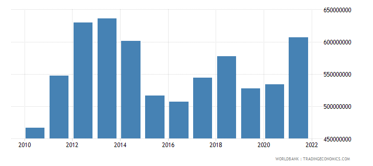colombia ict service exports bop us dollar wb data