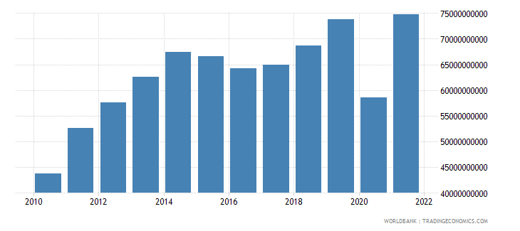colombia imports of goods and services constant 2000 us dollar wb data