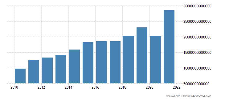 colombia imports of goods and services current lcu wb data