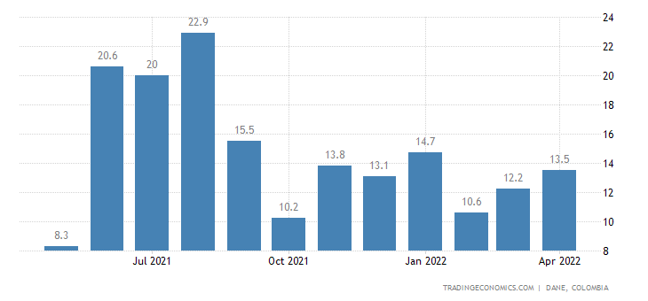 Colombia Industrial Production