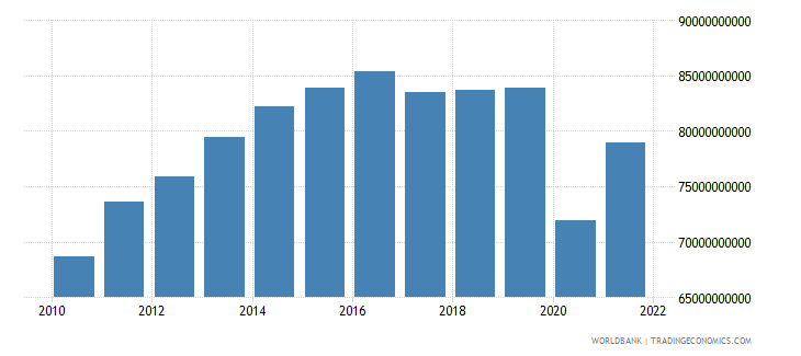 colombia industry value added constant 2000 us dollar wb data