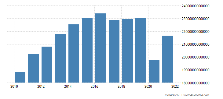 colombia industry value added constant lcu wb data