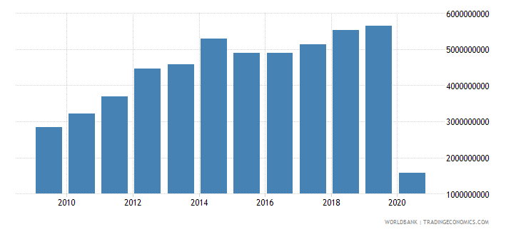 colombia international tourism expenditures us dollar wb data