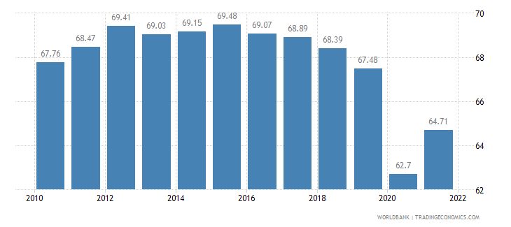 colombia labor participation rate total percent of total population ages 15 plus  wb data