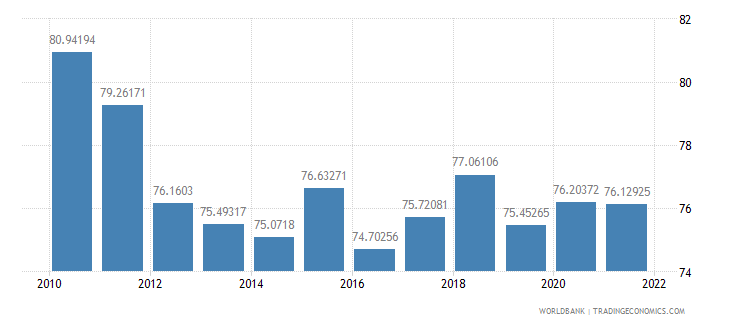 colombia manufactures imports percent of merchandise imports wb data