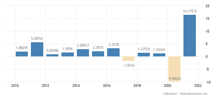 colombia manufacturing value added annual percent growth wb data
