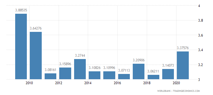 colombia military expenditure percent of gdp wb data