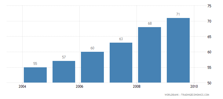 colombia motor vehicles per 1 000 people wb data