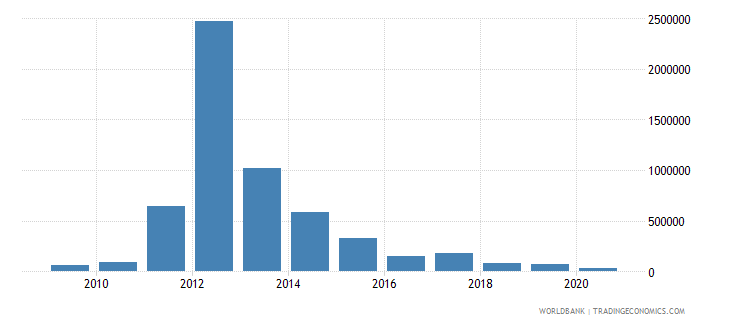 colombia net bilateral aid flows from dac donors australia us dollar wb data