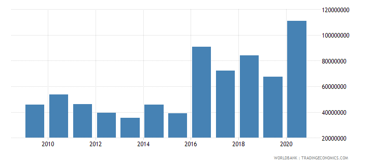 colombia net bilateral aid flows from dac donors european commission us dollar wb data