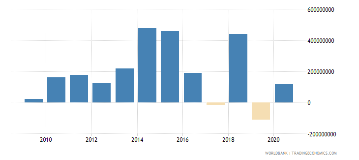 colombia net bilateral aid flows from dac donors france us dollar wb data
