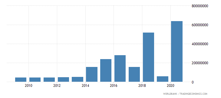 colombia net bilateral aid flows from dac donors germany us dollar wb data