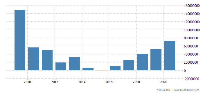 colombia net bilateral aid flows from dac donors spain us dollar wb data