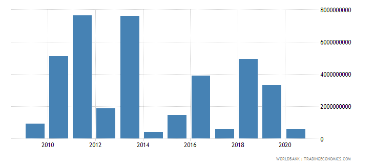 colombia net flows on external debt private nonguaranteed png nfl us dollar wb data