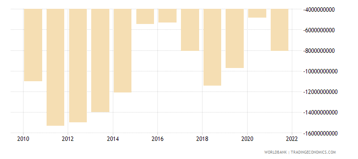 colombia net income bop us dollar wb data