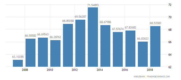 colombia net intake rate in grade 1 percent of official school age population wb data