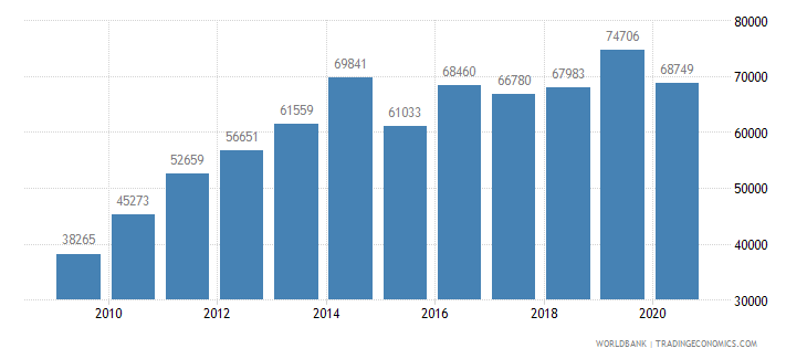 colombia new businesses registered number wb data