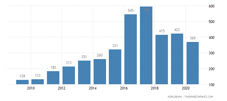 colombia patent applications residents wb data