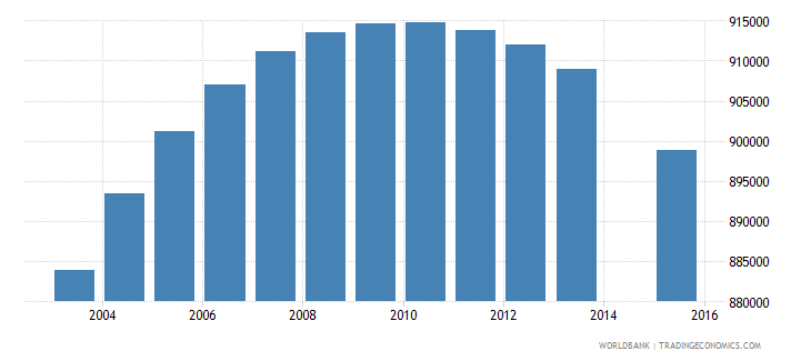colombia population age 14 total wb data