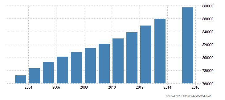 colombia population age 24 total wb data