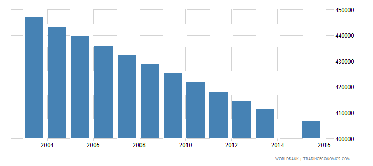 colombia population age 3 female wb data