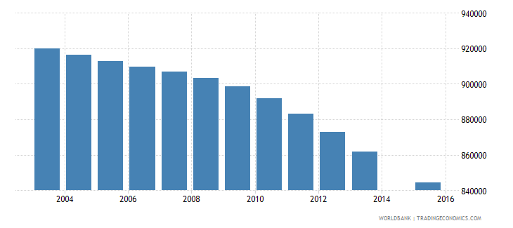 colombia population age 7 total wb data