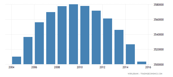 colombia population ages 10 17 female wb data