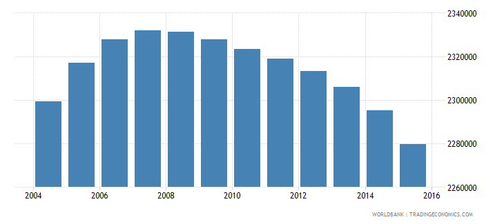 colombia population ages 11 15 male wb data
