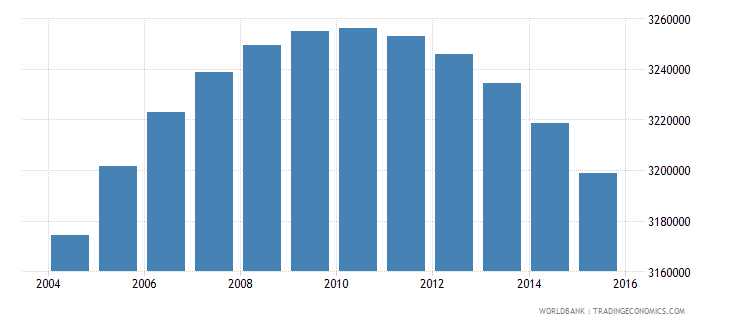 colombia population ages 11 17 male wb data