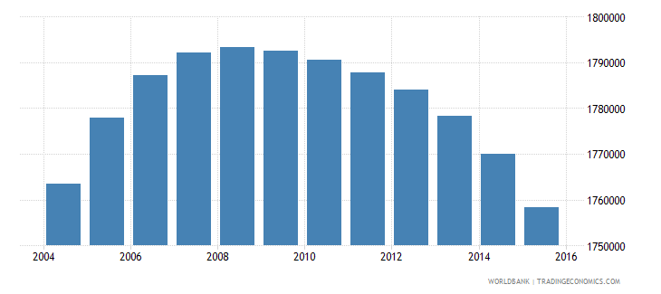 colombia population ages 12 15 female wb data