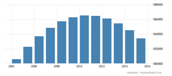 colombia population ages 13 16 male wb data