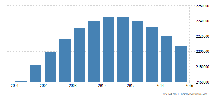 colombia population ages 13 17 female wb data