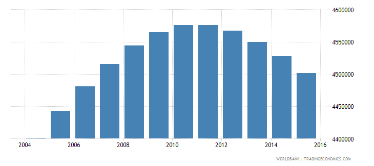 colombia population ages 13 17 total wb data