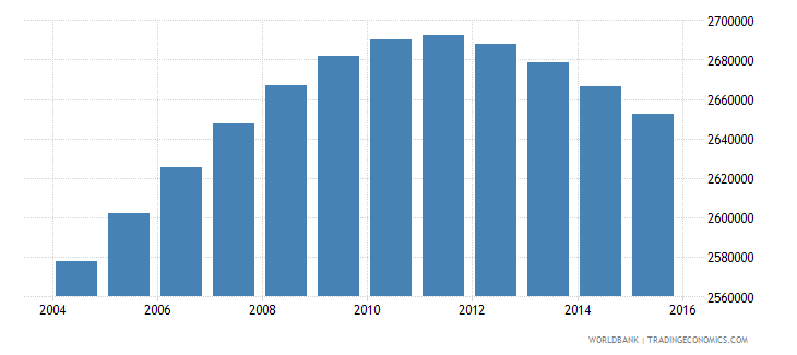 colombia population ages 13 18 female wb data