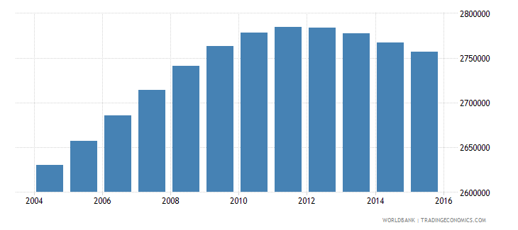 colombia population ages 14 19 male wb data