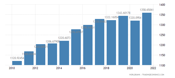 colombia ppp conversion factor gdp lcu per international dollar wb data