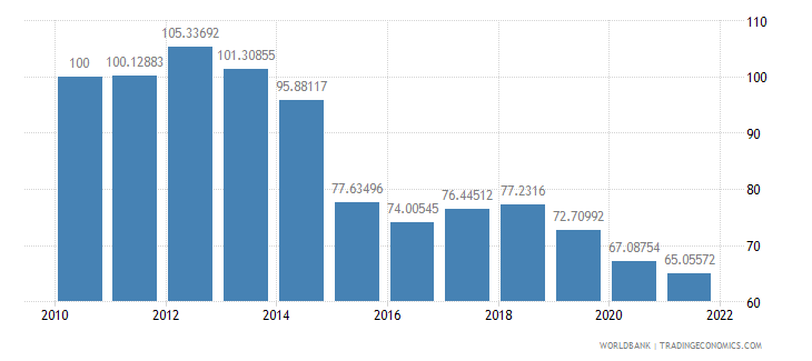 colombia real effective exchange rate index 2000  100 wb data