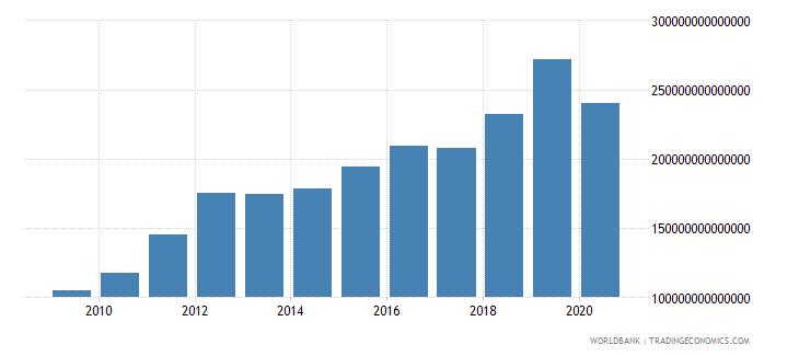colombia revenue excluding grants current lcu wb data