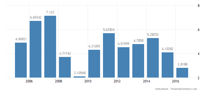colombia services etc  value added annual percent growth wb data