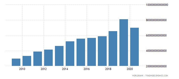 colombia taxes on goods and services current lcu wb data