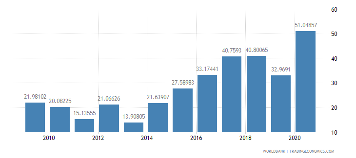colombia total debt service percent of exports of goods services and income wb data