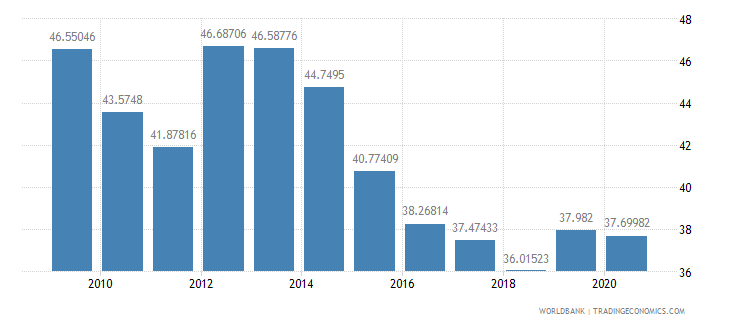colombia total reserves percent of total external debt wb data