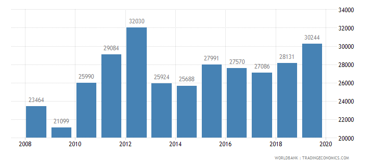 colombia trademark applications total wb data