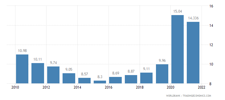 colombia unemployment total percent of total labor force wb data