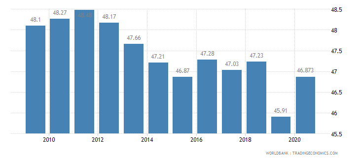 colombia vulnerable employment total percent of total employment wb data