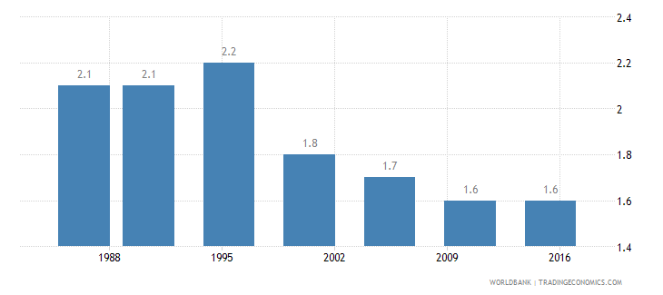 colombia wanted fertility rate births per woman wb data